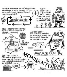Image « Un siècle d'engrais et de pesticides » par Jochen Gerner