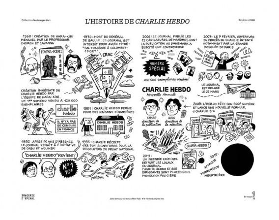 Image « L'histoire de Charlie Hebdo » par Jochen Gerner